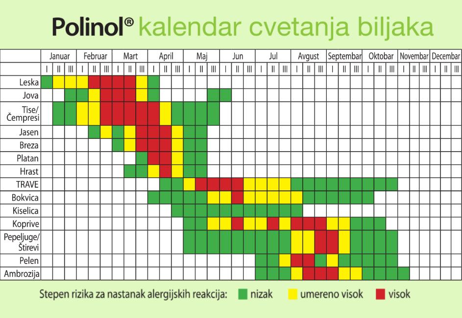 Polinol recept