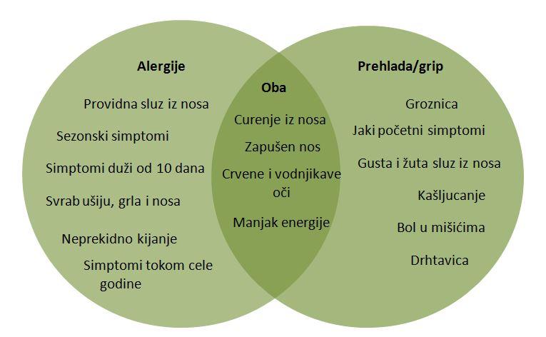 alergija-prehlada