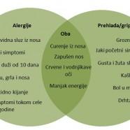 Razlike između alergije i prehlade
